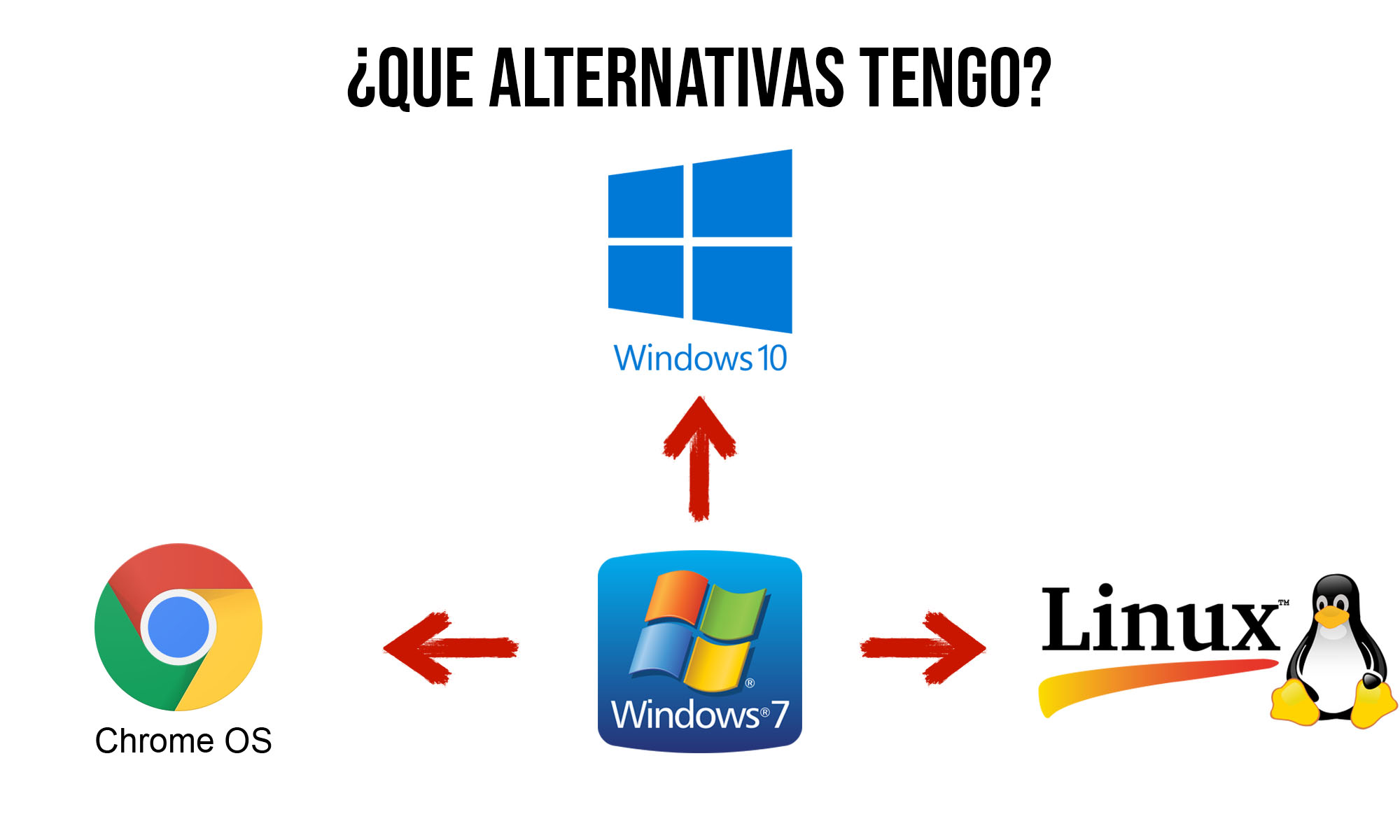 win7 Alternativas