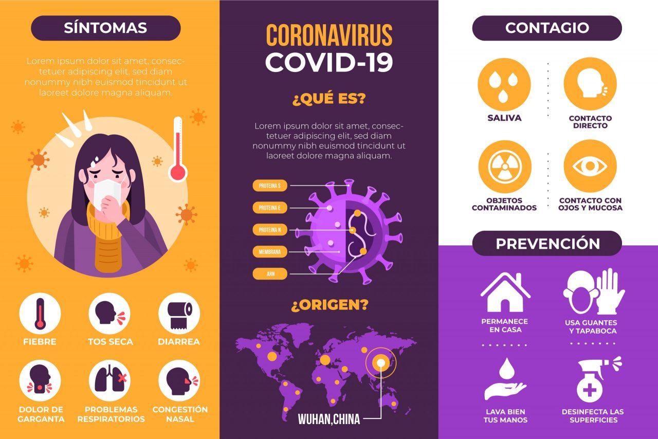 coronavirus covid-19 infografia